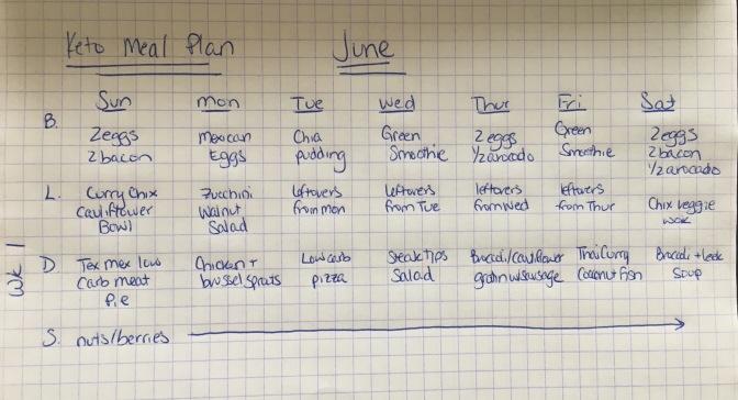 Example keto meal plan